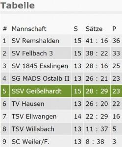 Tabelle Volleyball Landesliga Herren. Stand 01.03.16